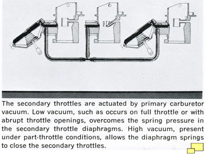 Functional diagram of the three Holley two barrel carburetors found in the L68 and L71 engined 1967 Corvettes