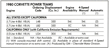 1980 Corvette engine options - California