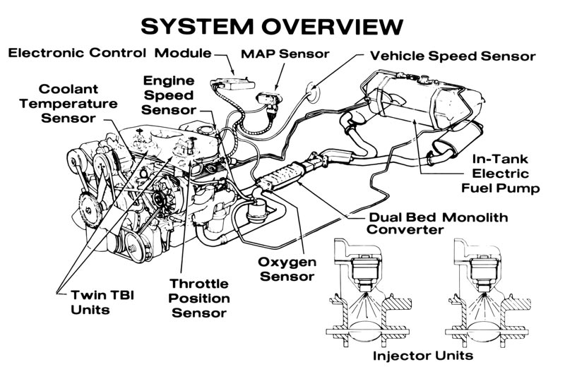 1982 Corvette C3 Restricted Engine Choices Cross Fire Injection Introduced on diagram for routing serpentine belt 2001 mazda 626