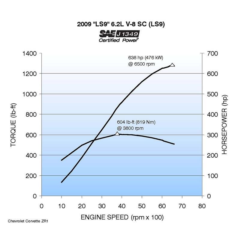 gm engine torque curves  gm  free engine image for user
